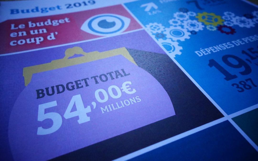 Bugdet 2019 : une triste continuité de la politique précédente